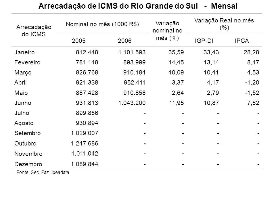 Arrecadação de ICMS do Rio Grande do Sul - Mensal
