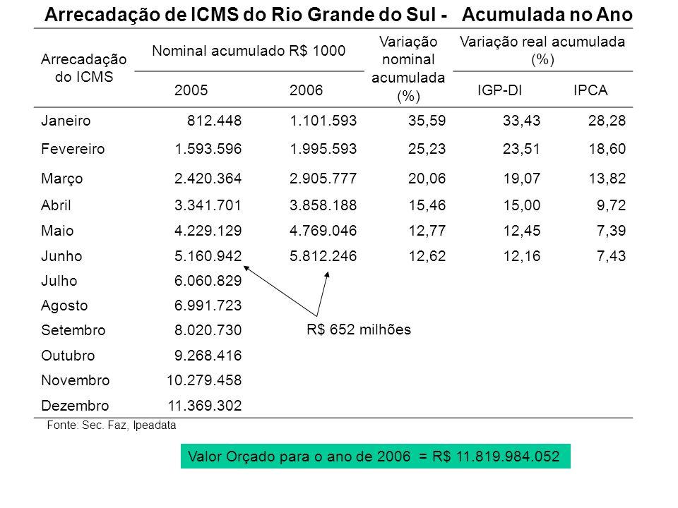 Arrecadação de ICMS do Rio Grande do Sul - Acumulada no Ano