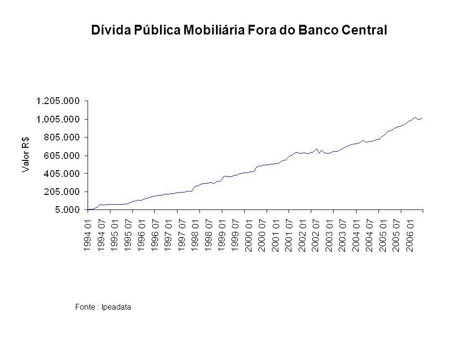 Dívida Pública Mobiliária Fora do Banco Central