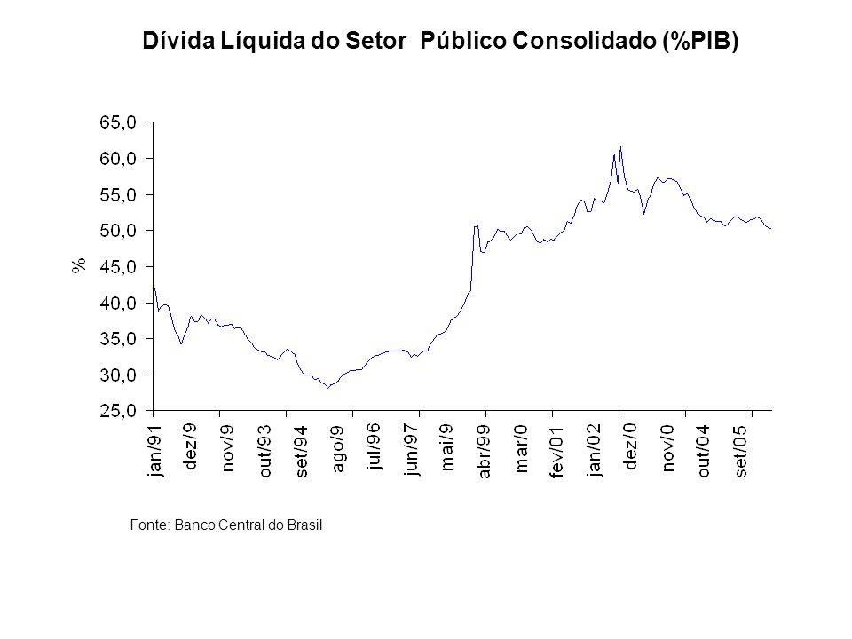 Dívida Líquida do Setor Público Consolidado (%PIB)