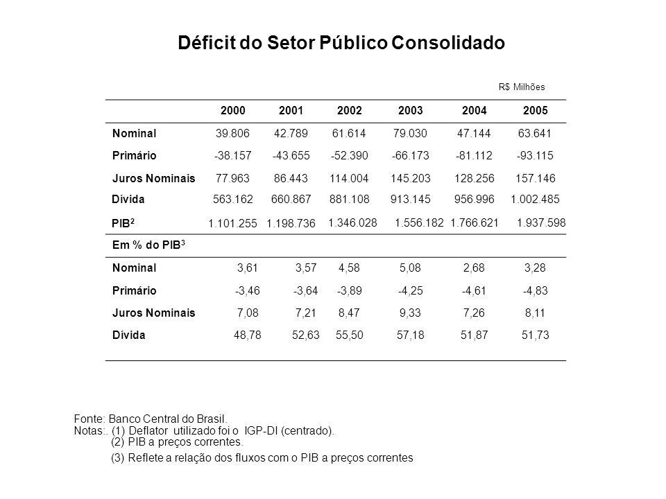 Déficit do Setor Público Consolidado