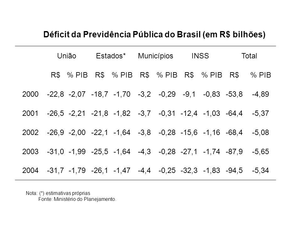Déficit da Previdência Pública do Brasil (em R$ bilhões)