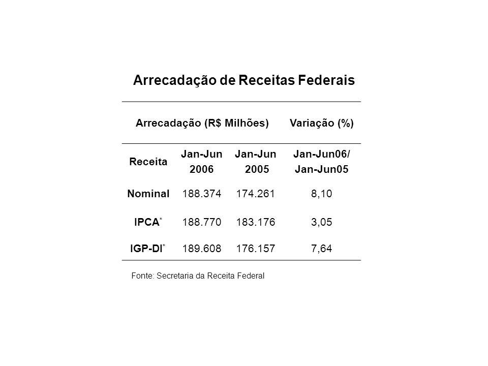 Arrecadação de Receitas Federais Arrecadação (R$ Milhões)