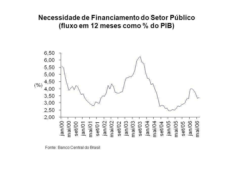 Necessidade de Financiamento do Setor Público