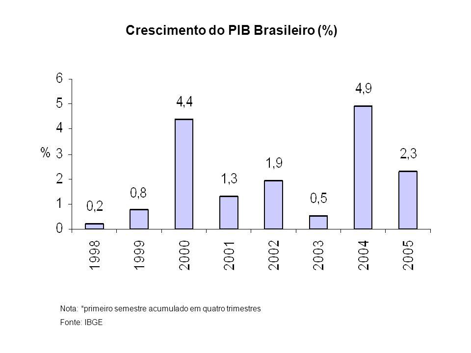 Crescimento do PIB Brasileiro (%)
