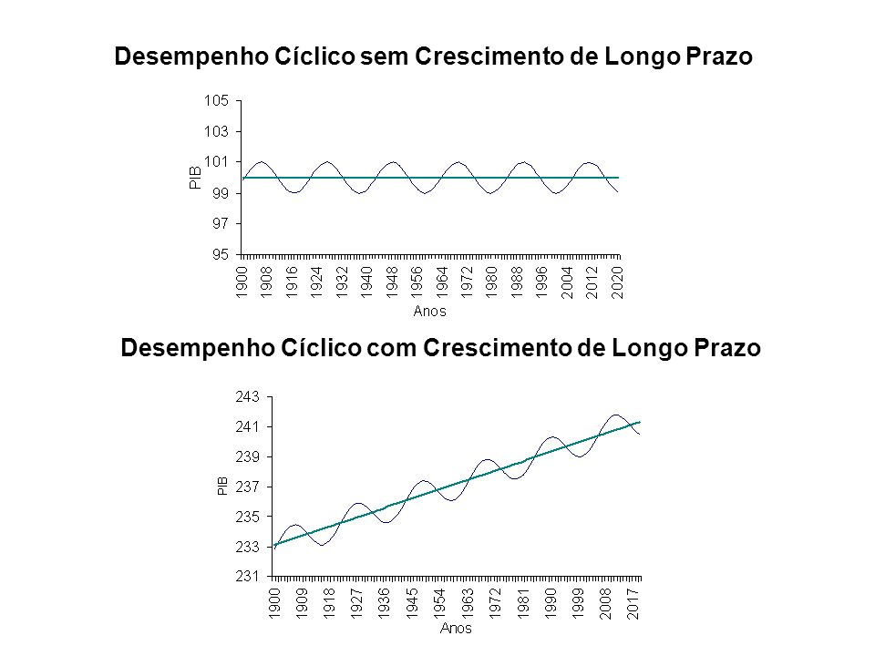 Desempenho Cíclico sem Crescimento de Longo Prazo