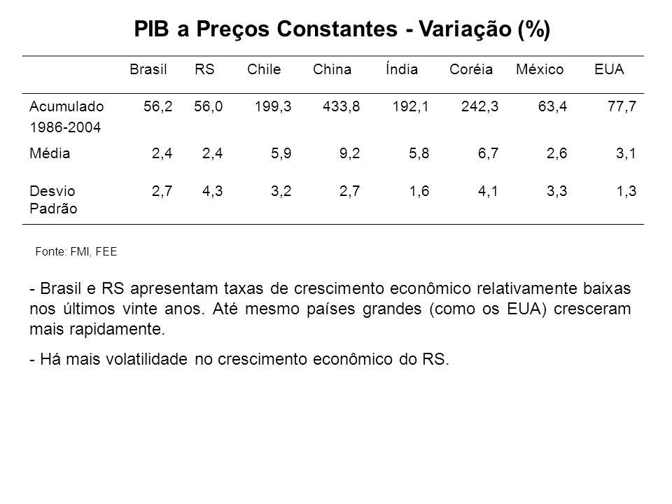 PIB a Preços Constantes - Variação (%)