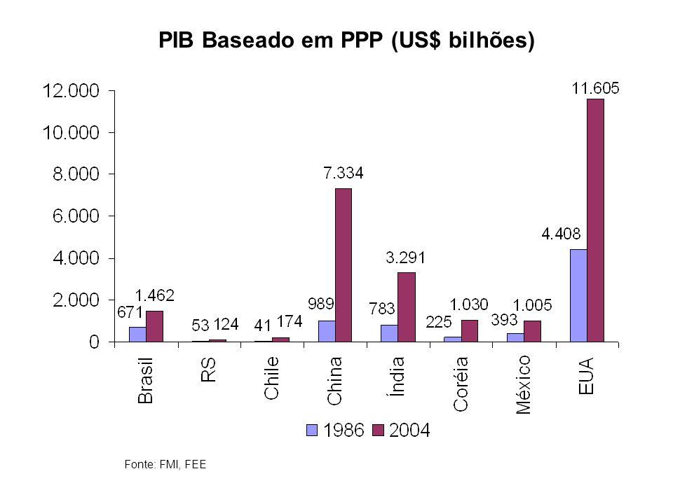 PIB Baseado em PPP (US$ bilhões)