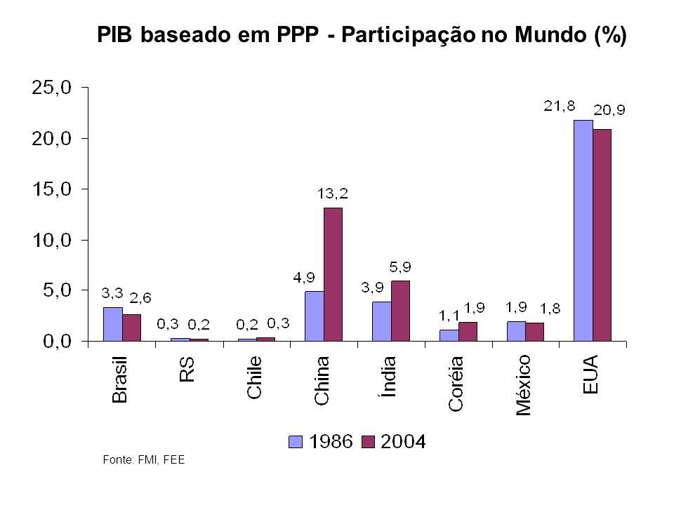 PIB baseado em PPP - Participação no Mundo (%)