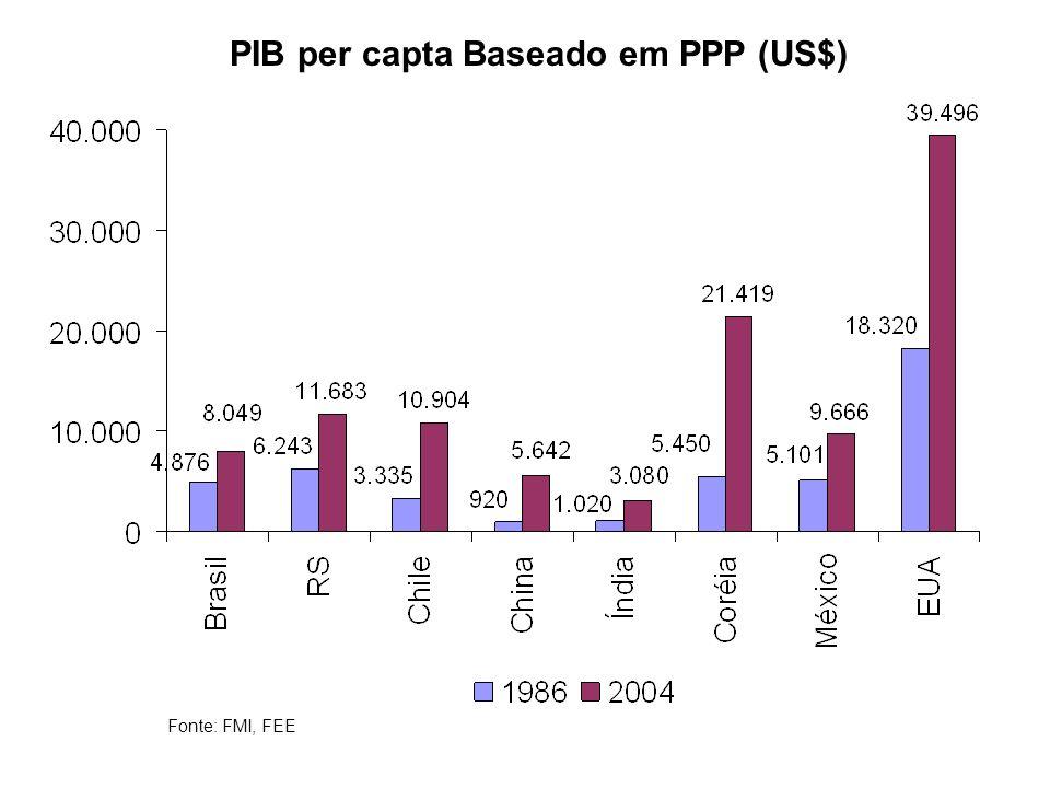 PIB per capta Baseado em PPP (US$)