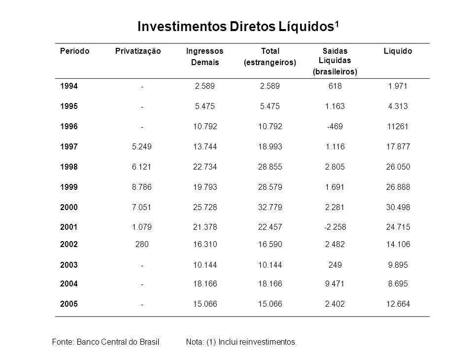 Investimentos Diretos Líquidos1