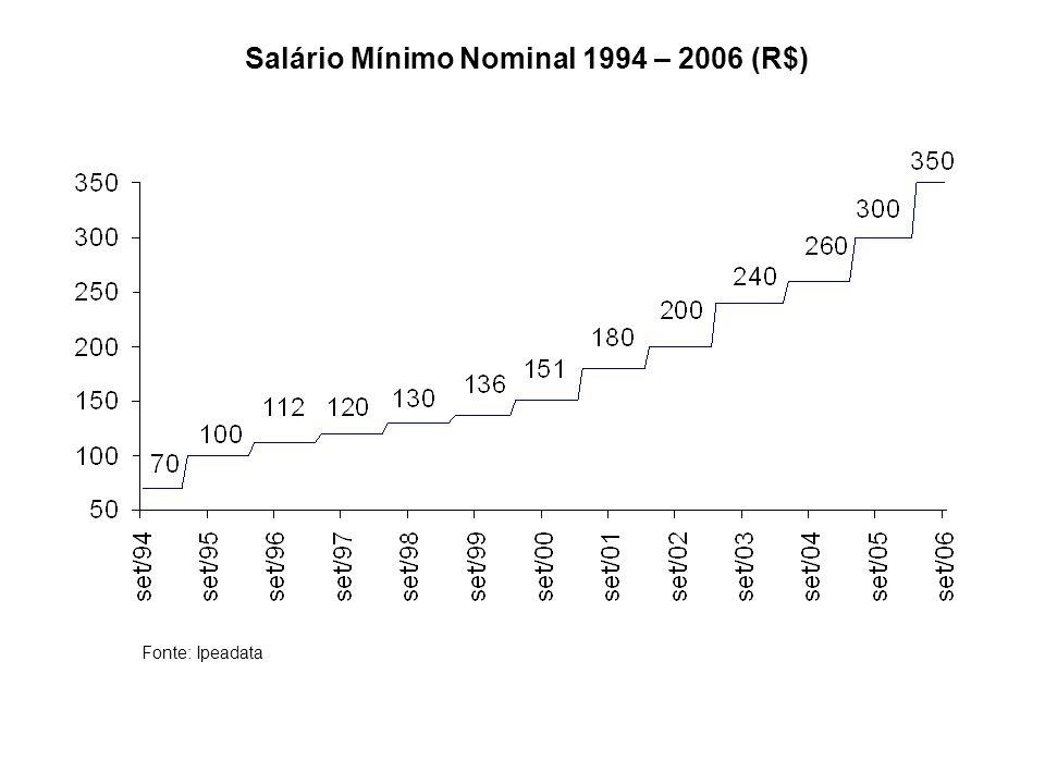 Salário Mínimo Nominal 1994 – 2006 (R$)