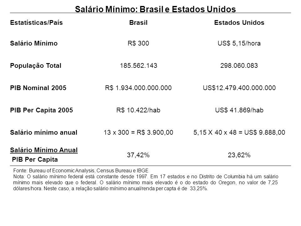 Salário Mínimo: Brasil e Estados Unidos