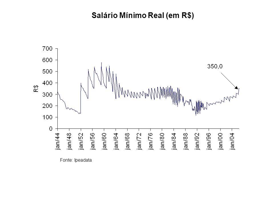 Salário Mínimo Real (em R$)