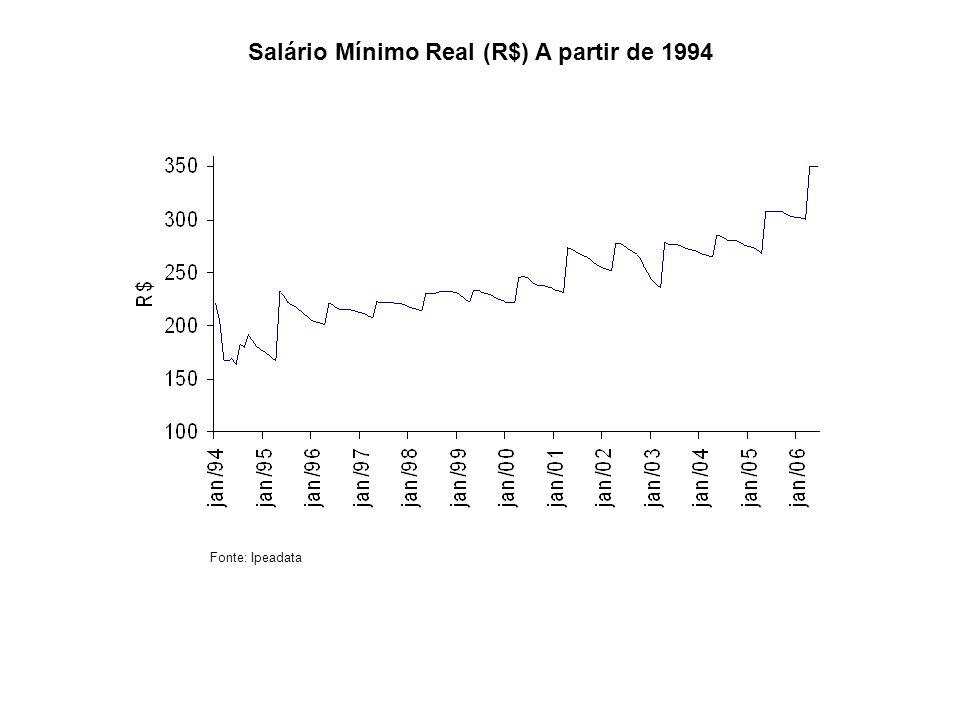 Salário Mínimo Real (R$) A partir de 1994