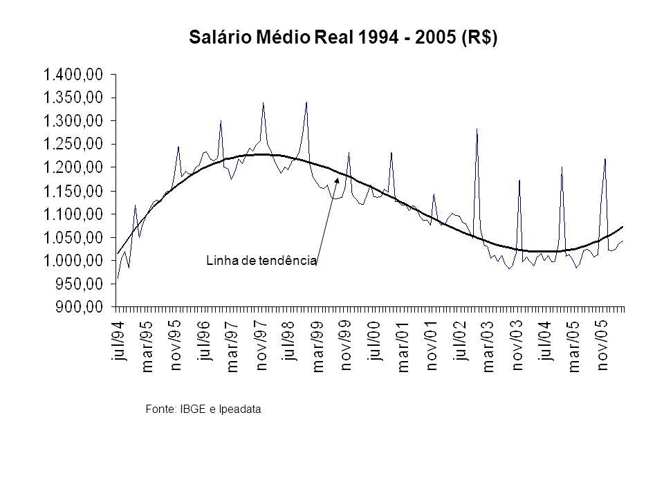 Salário Médio Real 1994 - 2005 (R$)