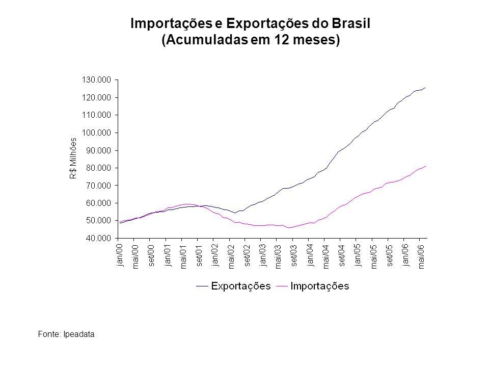 Importações e Exportações do Brasil