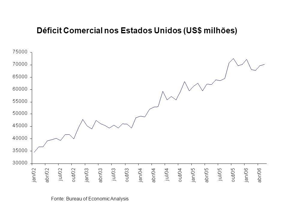 Déficit Comercial nos Estados Unidos (US$ milhões)