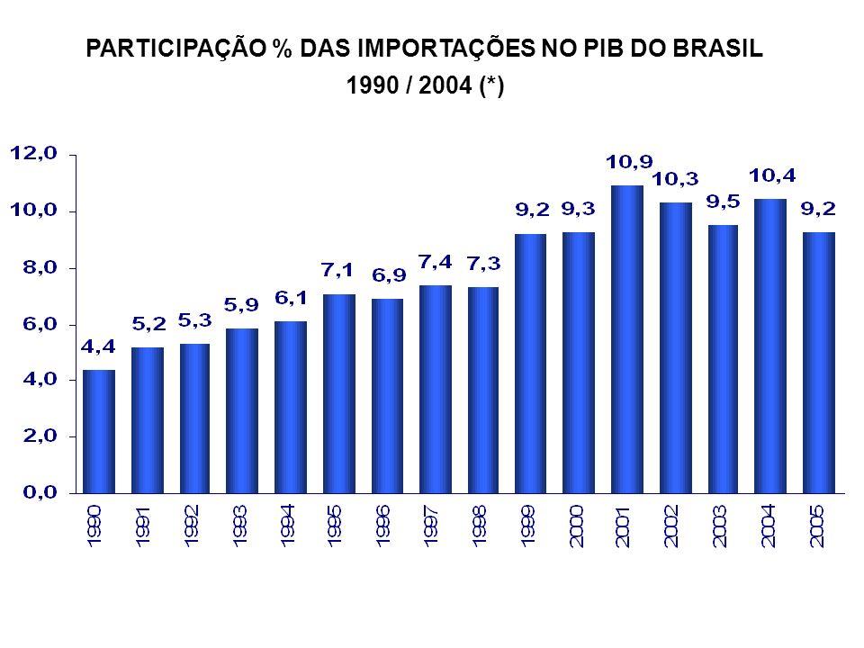 PARTICIPAÇÃO % DAS IMPORTAÇÕES NO PIB DO BRASIL
