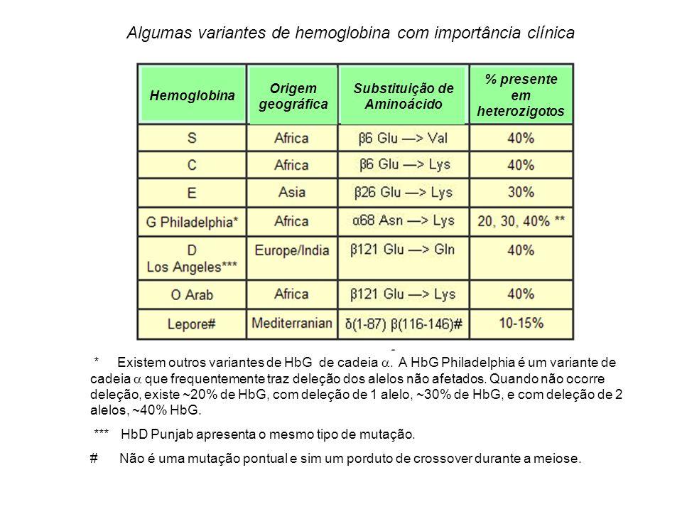 Substituição de Aminoácido % presente em heterozigotos