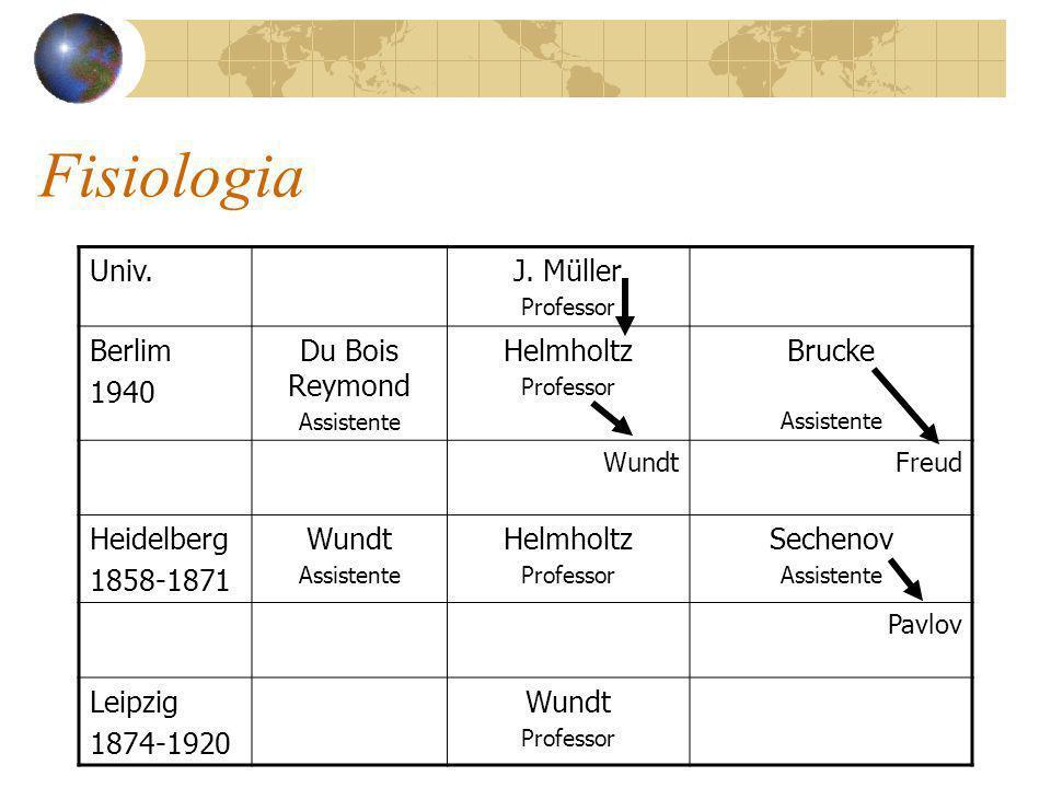 Fisiologia Univ. J. Müller Berlim 1940 Du Bois Reymond Helmholtz