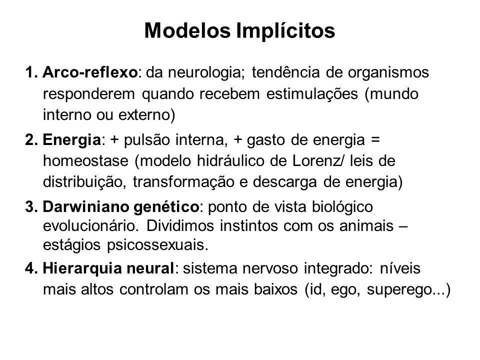 Modelos Implícitos 1. Arco-reflexo: da neurologia; tendência de organismos responderem quando recebem estimulações (mundo interno ou externo)