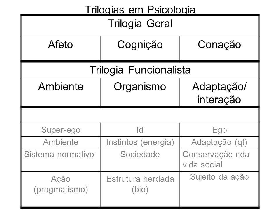 Trilogias em Psicologia Trilogia Geral Afeto Cognição Conação