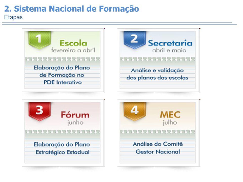 2. Sistema Nacional de Formação