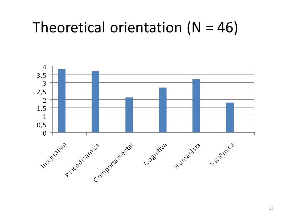 Theoretical orientation (N = 46)