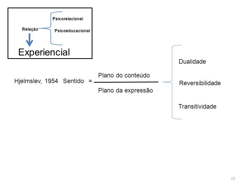 Experiencial Dualidade Plano do conteúdo Plano da expressão