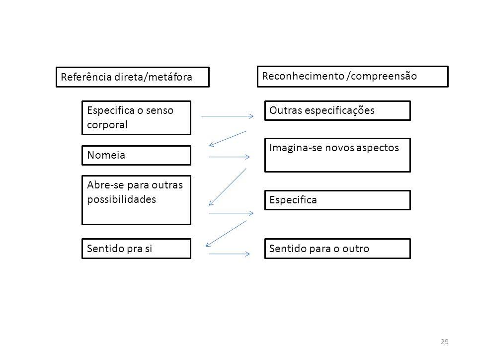Referência direta/metáfora