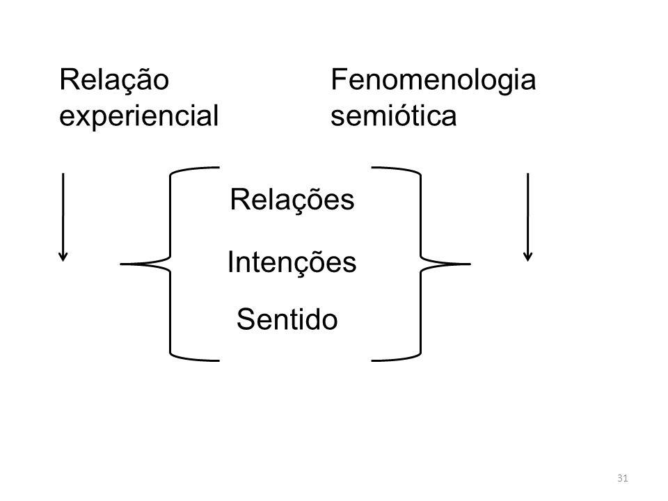 Relação experiencial Fenomenologia semiótica Relações Intenções Sentido