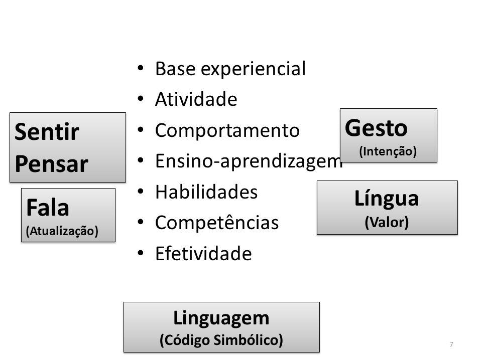 Gesto Sentir Pensar Fala Língua Base experiencial Atividade