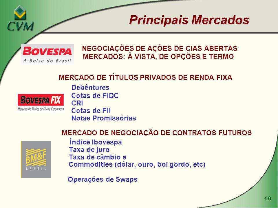 Principais Mercados NEGOCIAÇÕES DE AÇÕES DE CIAS ABERTAS