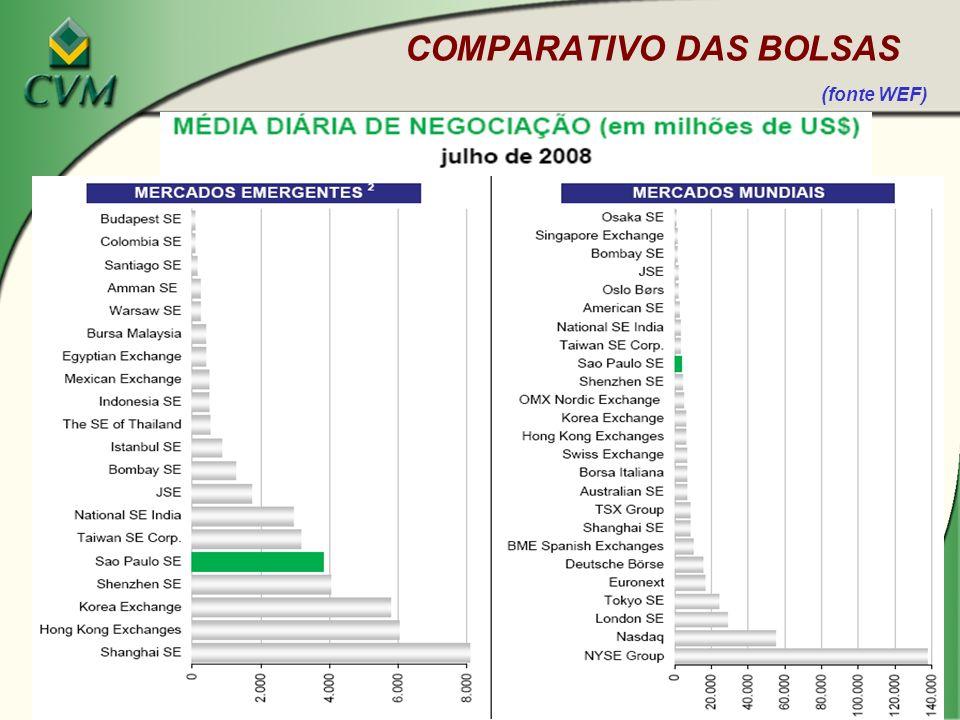 COMPARATIVO DAS BOLSAS (fonte WEF)