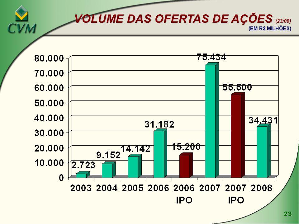 VOLUME DAS OFERTAS DE AÇÕES (23/08) (EM R$ MILHÕES)