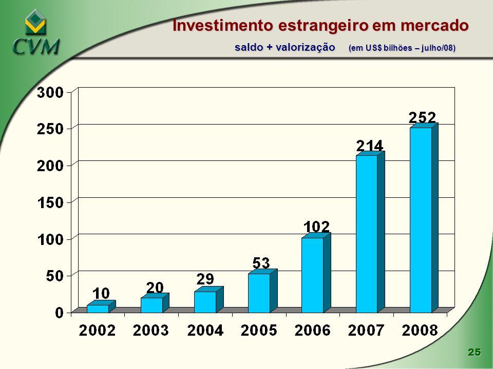 Investimento estrangeiro em mercado