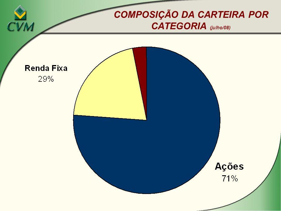 COMPOSIÇÃO DA CARTEIRA POR CATEGORIA (julho/08)