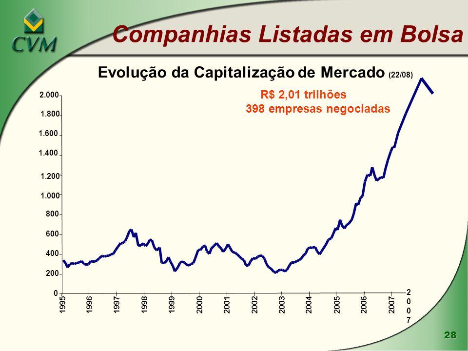 Companhias Listadas em Bolsa