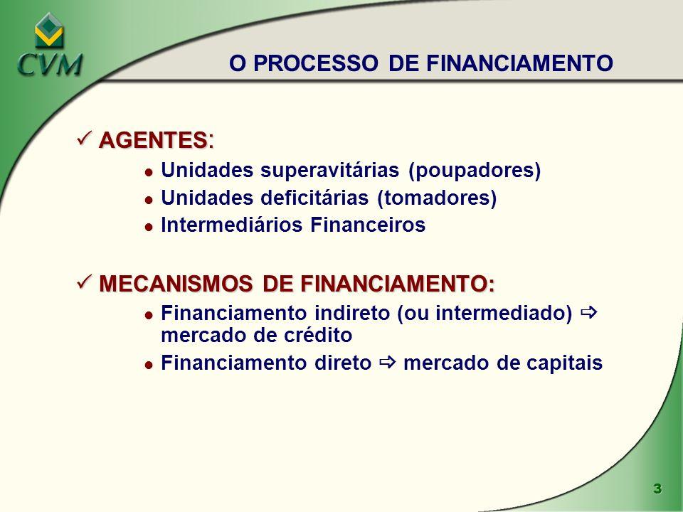 O PROCESSO DE FINANCIAMENTO