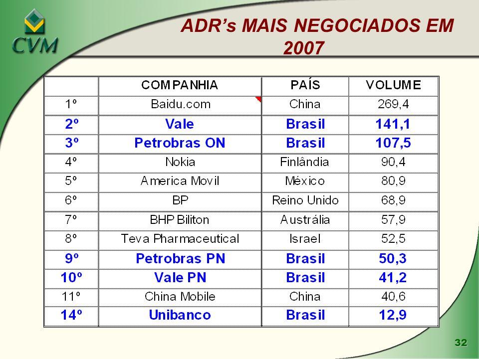 ADR's MAIS NEGOCIADOS EM 2007