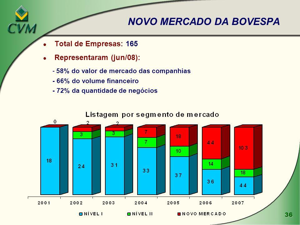 NOVO MERCADO DA BOVESPA