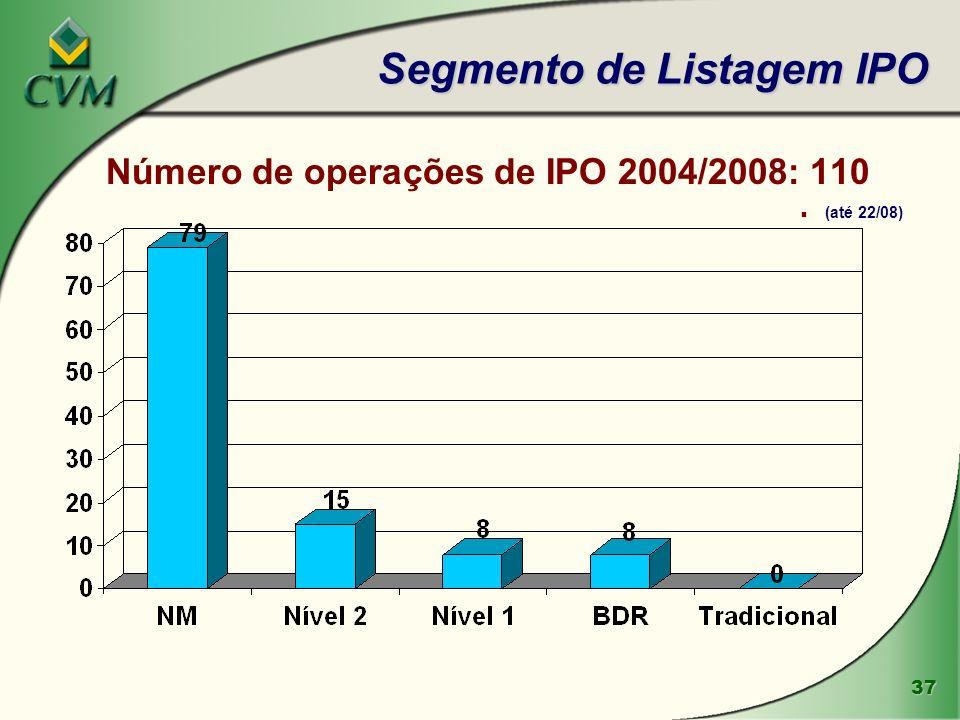 Segmento de Listagem IPO