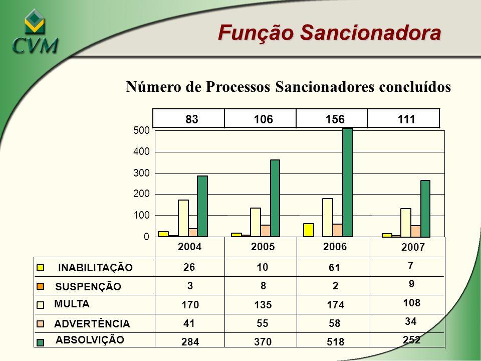 Número de Processos Sancionadores concluídos