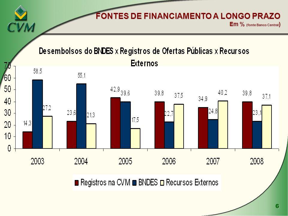 FONTES DE FINANCIAMENTO A LONGO PRAZO