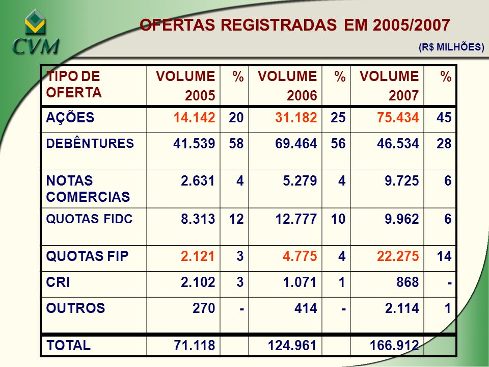 OFERTAS REGISTRADAS EM 2005/2007 (R$ MILHÕES)