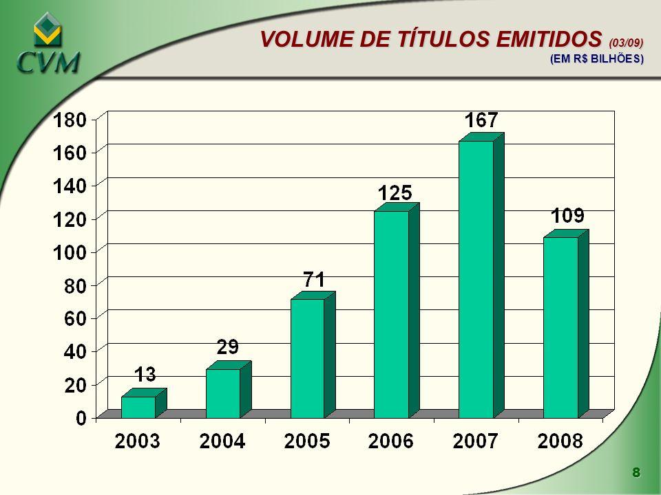 VOLUME DE TÍTULOS EMITIDOS (03/09)