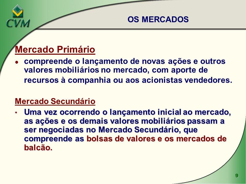 Mercado Primário OS MERCADOS