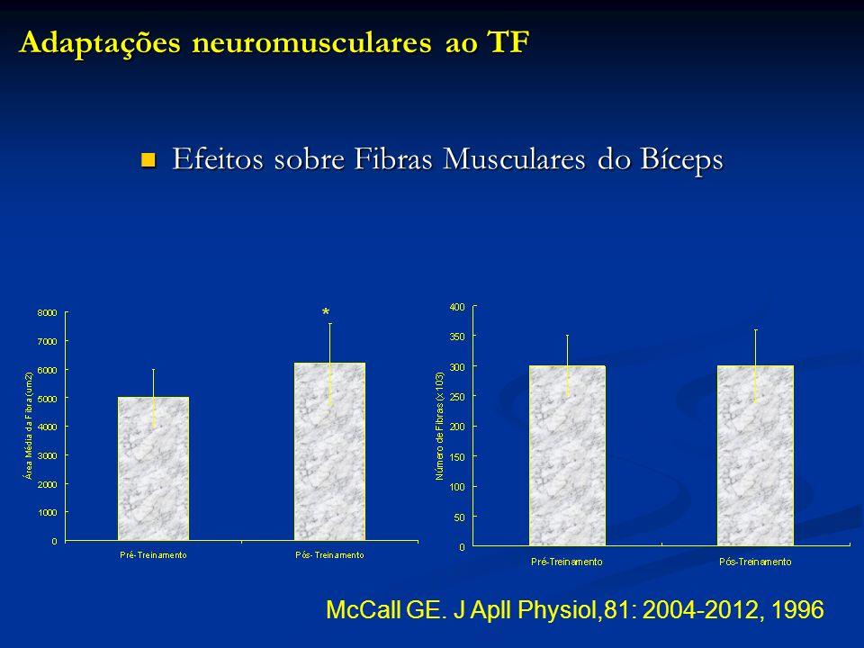 Efeitos sobre Fibras Musculares do Bíceps