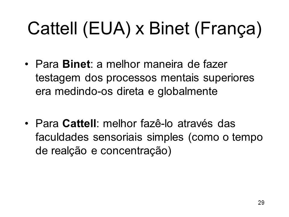 Cattell (EUA) x Binet (França)